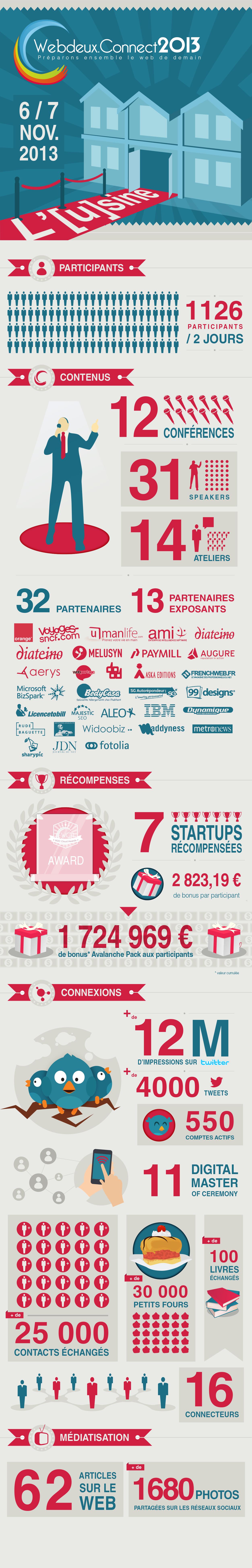 webdeux Connect 2013